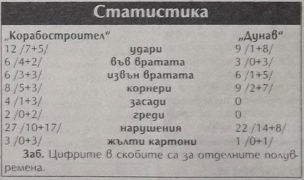 Корабостроител (Русе) - Дунав (Русе) 0:0