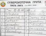 Трета лига - сезон 2017/18